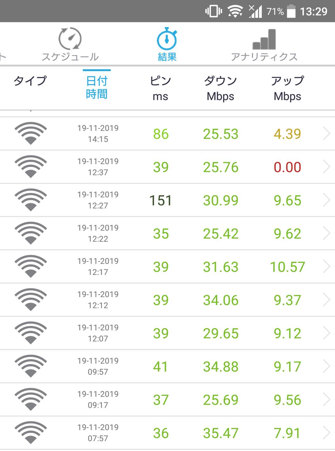 限界突破WiFi速度チェック